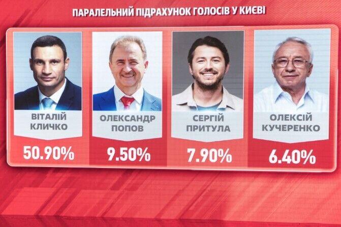 За Віталія Кличка на виборах Київського міського голови проголосували 50,9% виборців
