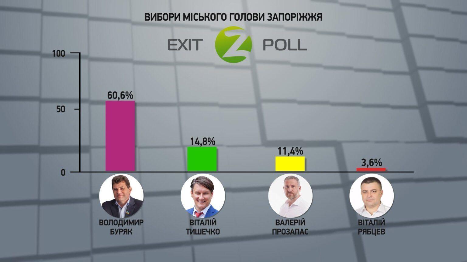 Голоса избирателей на выборах мэра