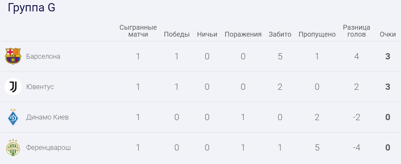 """""""Ференцварош"""" – """"Динамо"""" – 2-2: дивитися онлайн-трансляцію"""