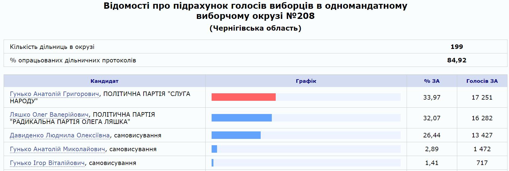 Данные ЦИК о подсчете голосов избирателей в округе №208 в Черниговской области после обработки 85,42% протоколов