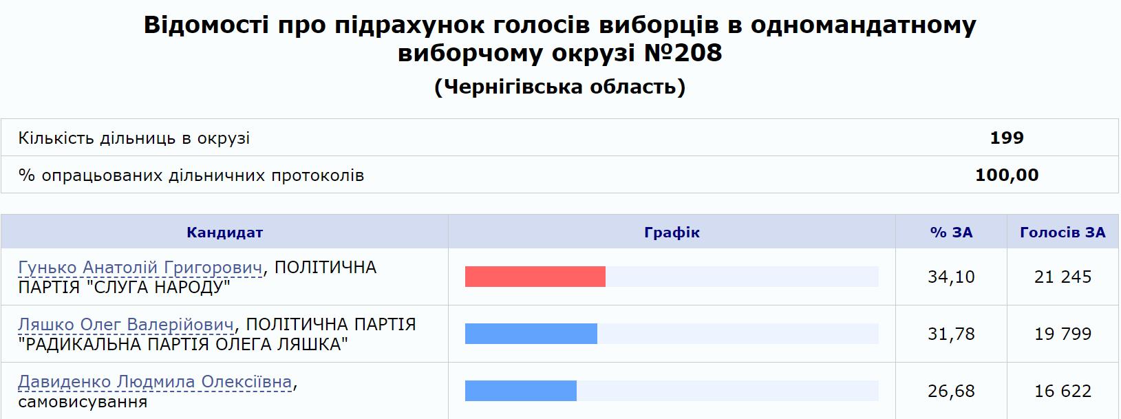 Итоги довыборов в Верховную Раду на 208-м округе