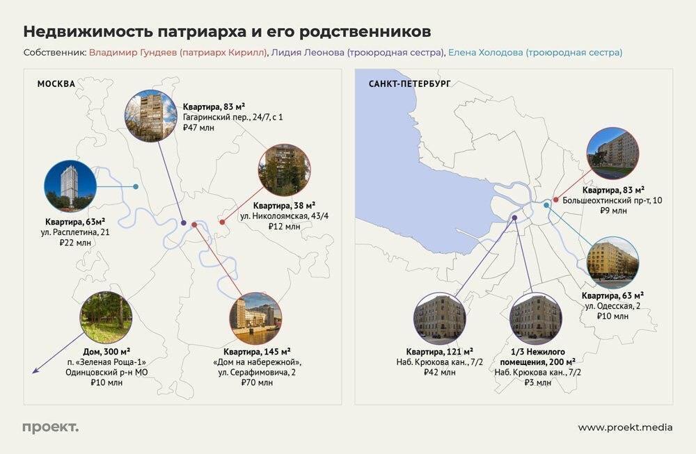 Патріарх Кирило володіє нерухомістю на 225 млн рублів (82,3 млн гривень)