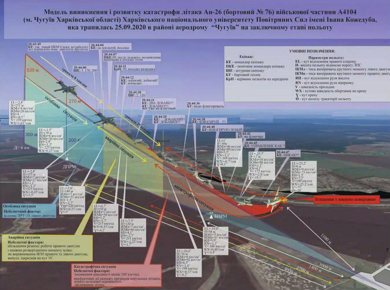 В Кабмине представили итоги расследования катастрофы Ан-26