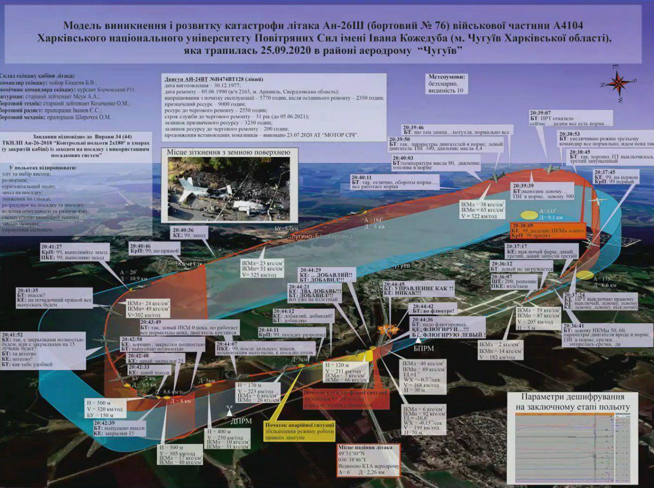 Комісія з розслідування катастрофи змоделювала розвиток ситуації на борту Ан-26.