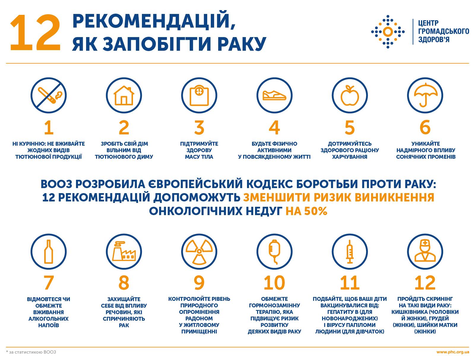 ВООЗ дає 12 рекомендацій для запобігання раку