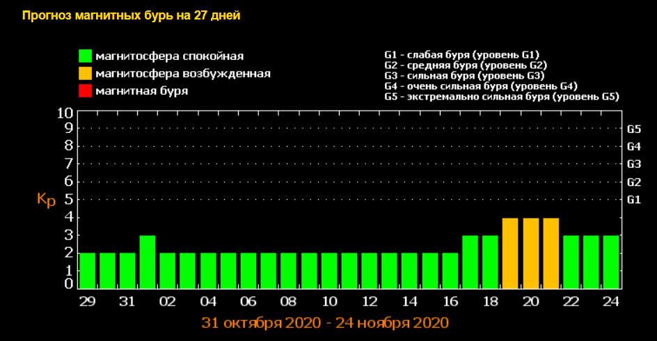 Прогноз магнітних бур на листопад 2020-го