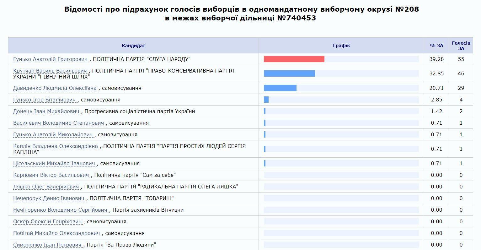 На сайті ЦВК у Ляшка 0 голосів