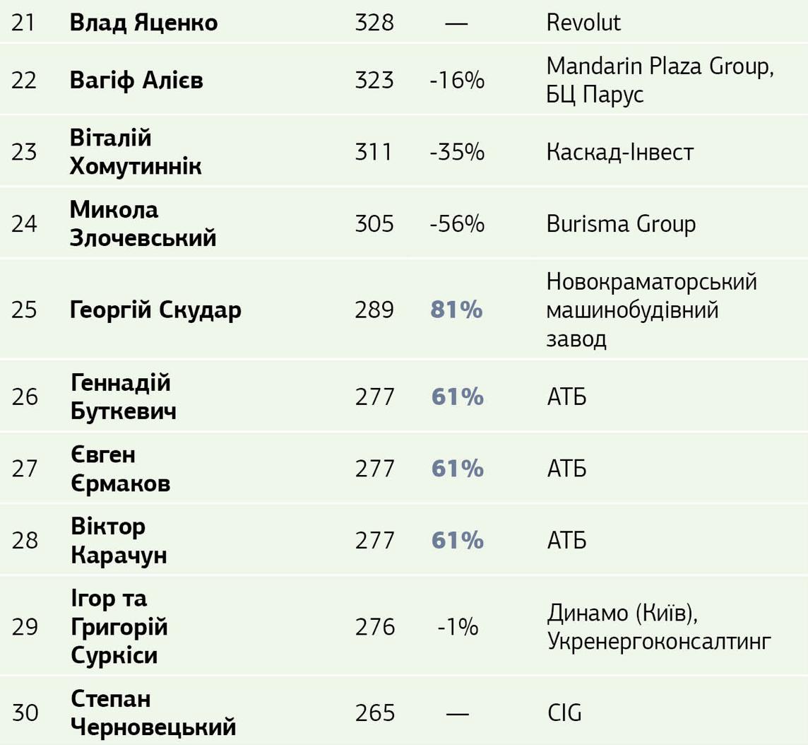 ТОП-30 самых богатых украинский