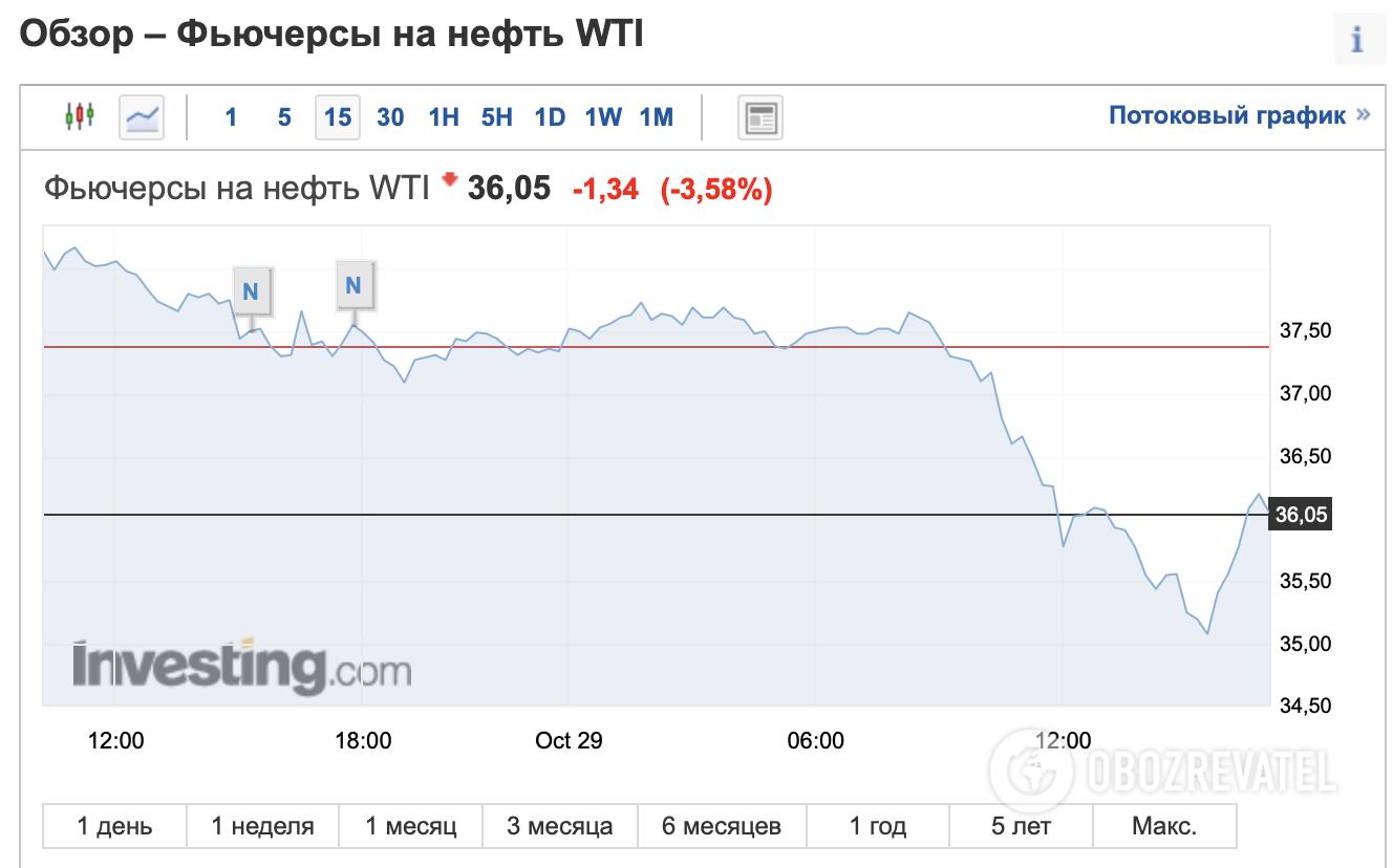 Цена на нефть WTI