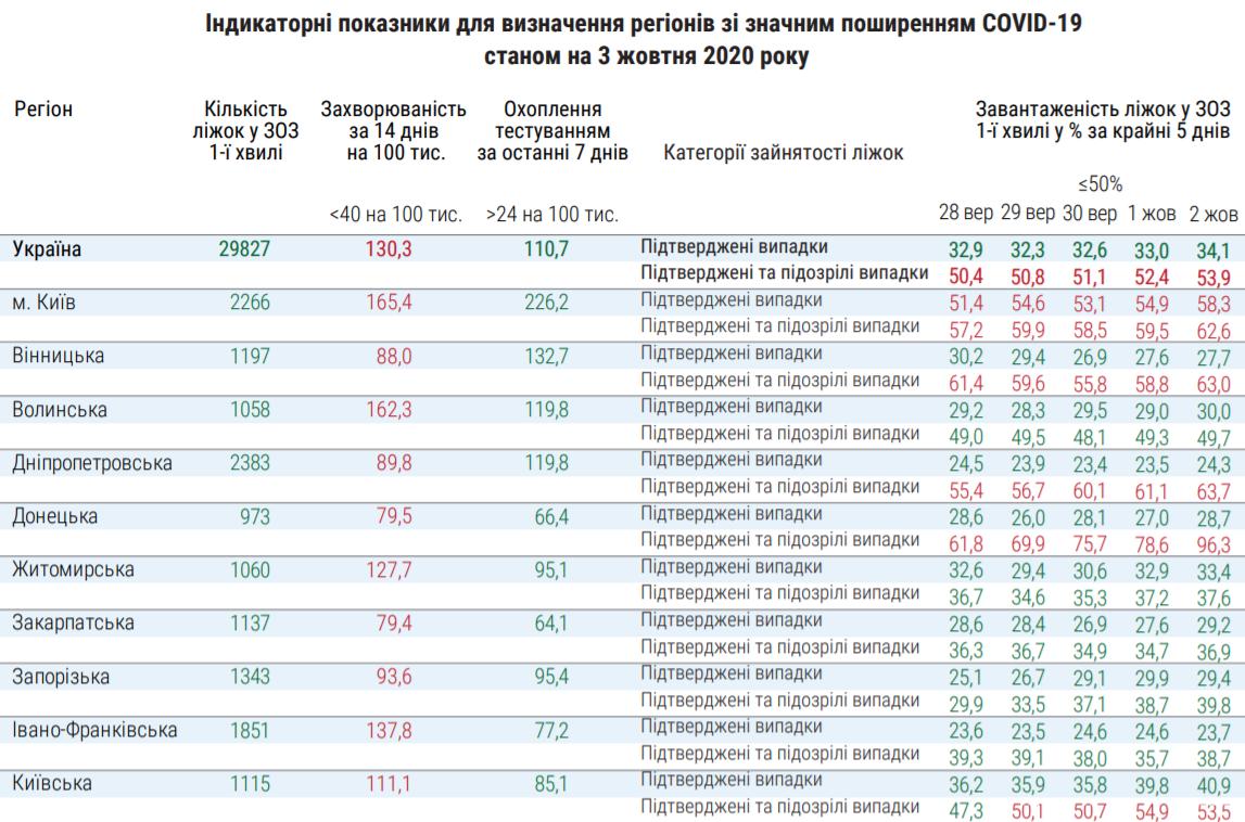 Дані МОЗ щодо ситуації з коронавірусом у регіонах.