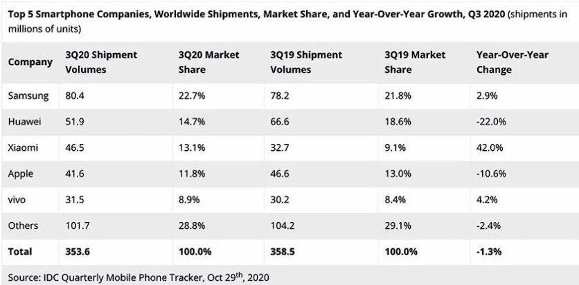 Складено рейтинг найпопулярніших брендів смартфонів