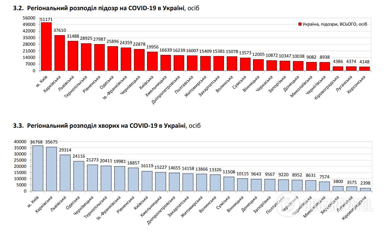 Региональное распределение больных COVID-19.