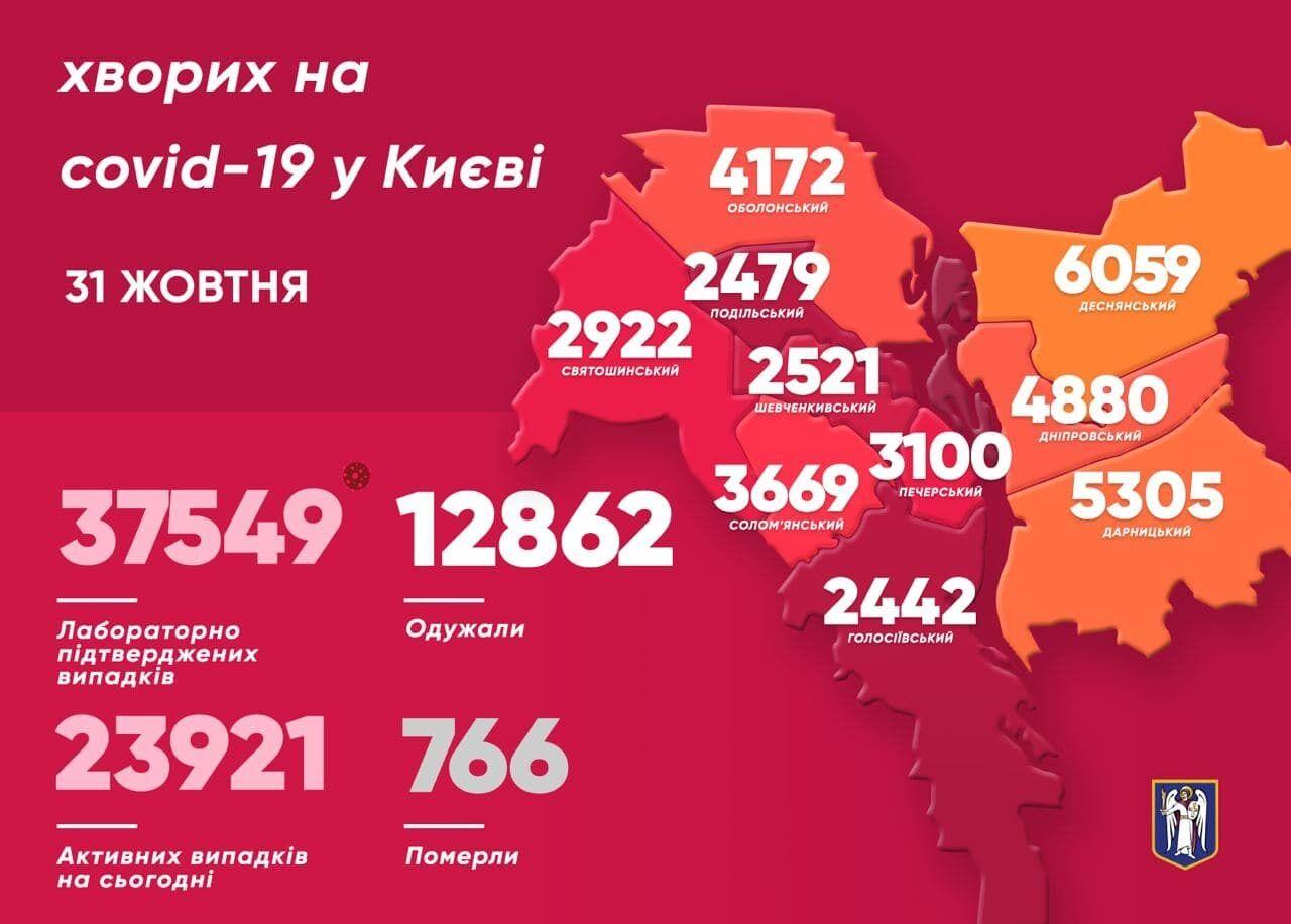 Небезпечні райони Києва.