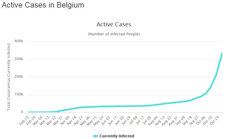 Активные случаи коронавируса в Бельгии