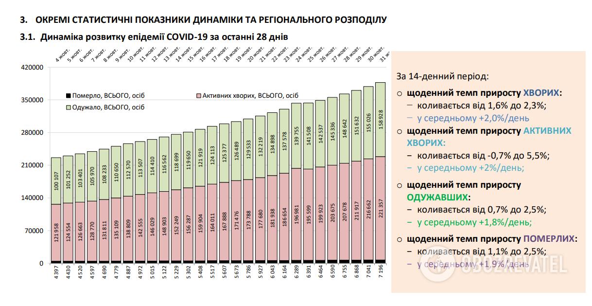 . Динаміка розвитку епідемії COVID-19.