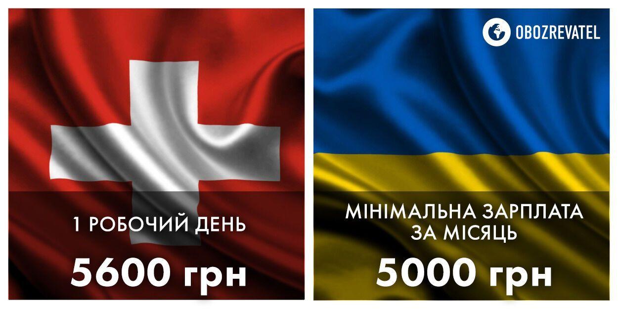 Порівняння мінімальних зарплат в Україні та Швейцарії