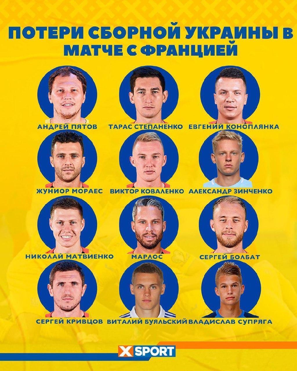 Сборная Украины потеряла 12 футболистов перед матчем с Францией