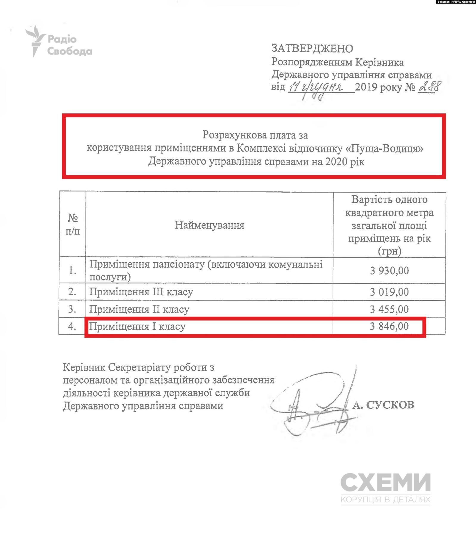 """Расчетная стоимость за пользование помещениями в """"Пуща-Водице"""" в 2020 году."""