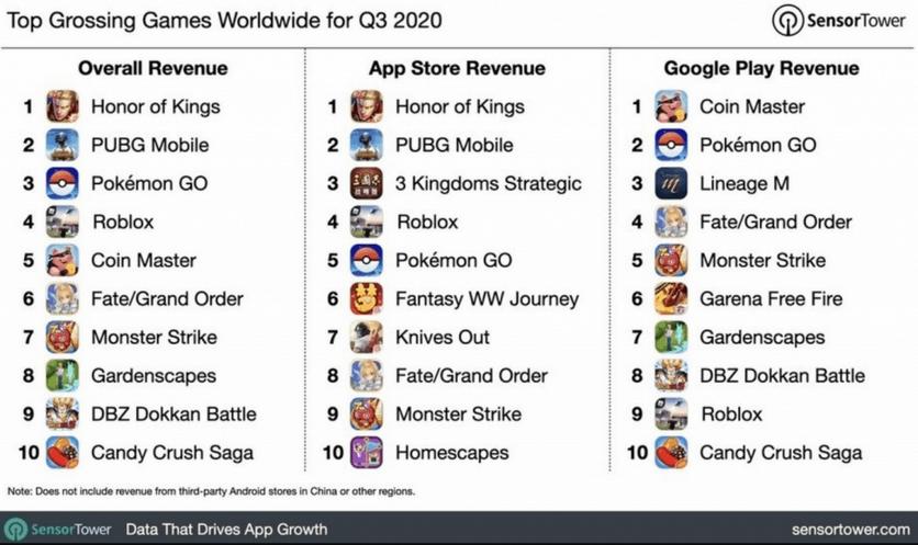 Названы самые популярные приложения для Android и iOS