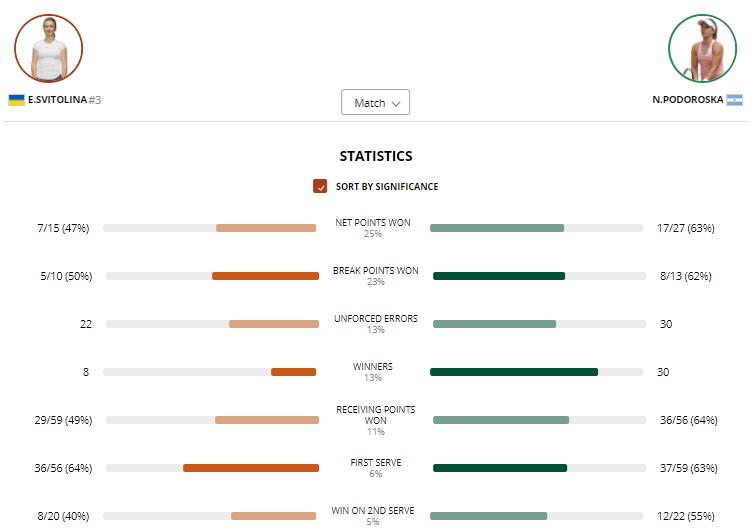 Статистика матчу Світоліна – Подороска