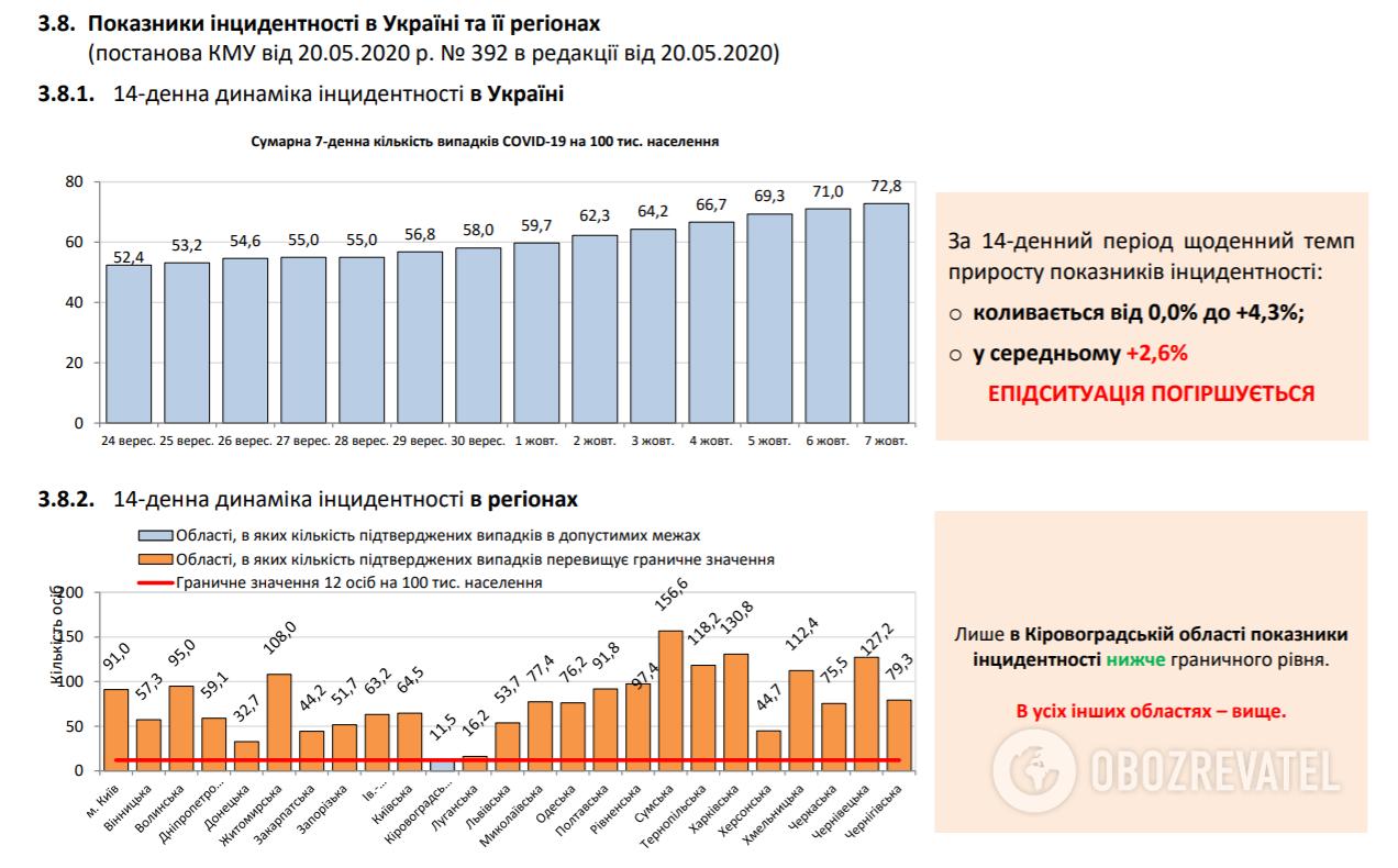 Показники інцидентності в Україні.