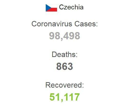 Количество зараженных COVID-19 в Чехии.