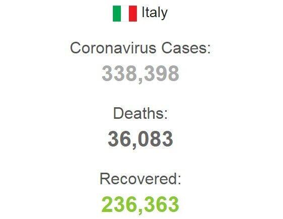Количество зараженных COVID-19 в Италии.