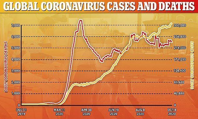 8 октября в мире зарегистрировали наибольшее количество новых случаев коронавируса – почти 339 тысяч.