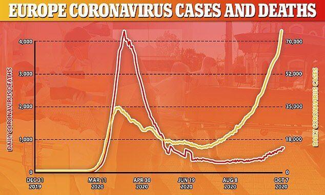 Рост количества больных COVID-19 во всем мире вызван увеличением положительных тестов в Европе.