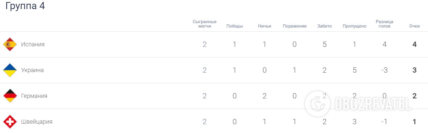 Турнирная таблица группы 4 дивизиона А Лиги наций