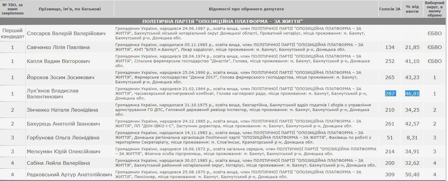 Скрін сайту ЦВК