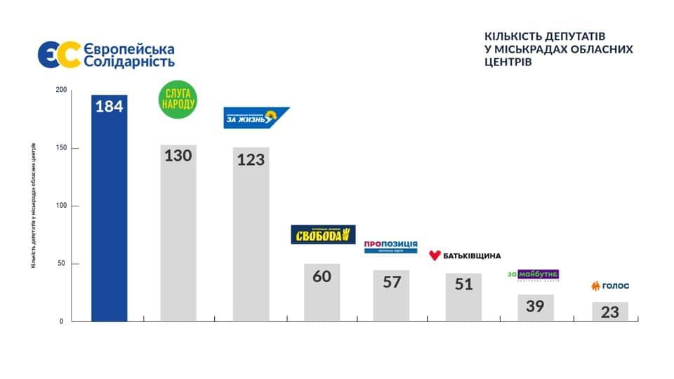 Распределение депутатов согласно результатам голосования