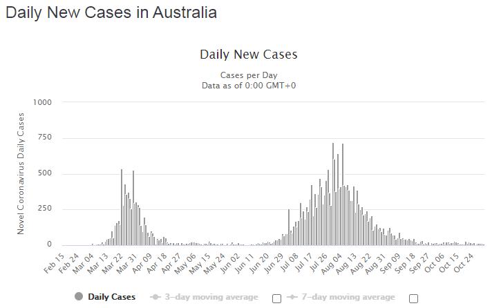 Нові випадки COVID-19 в Австралії