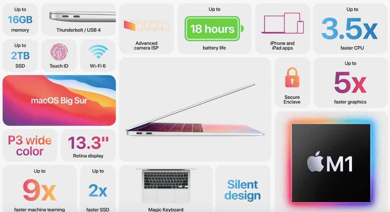 Характеристики MacBook Air
