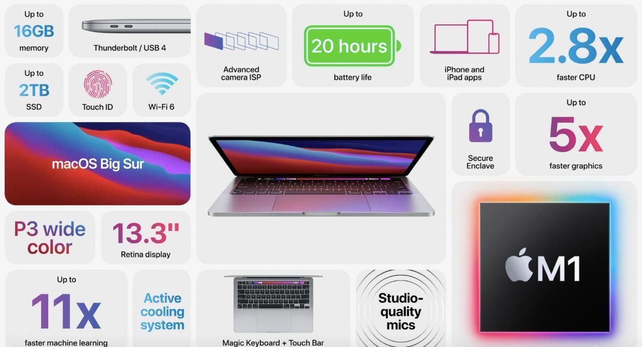 Характеристики MacBook Pro