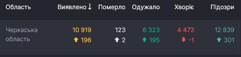 Статистика по COVID-19 в Черкасской области