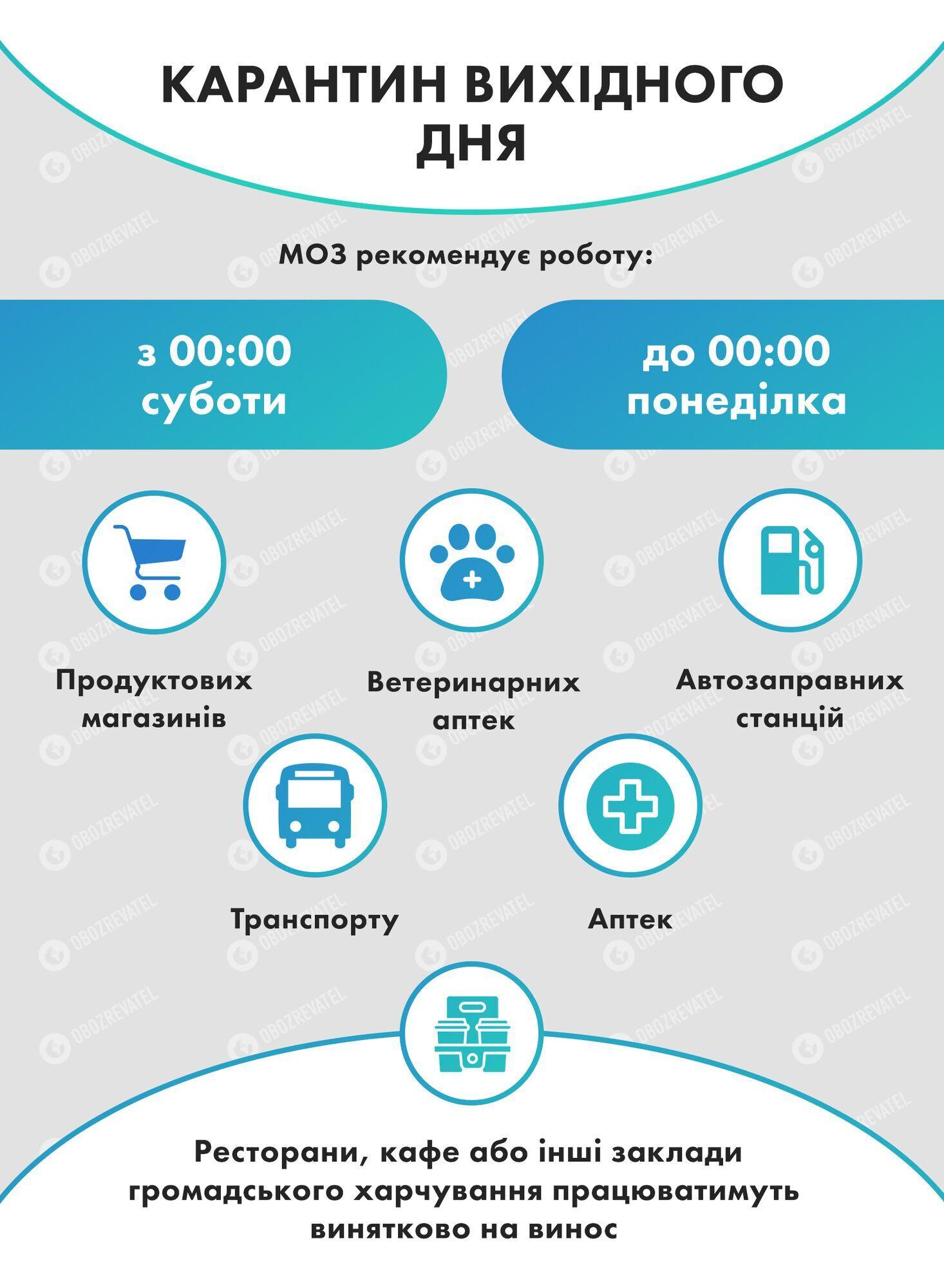 Пояснение по карантину выходного дня в Украине