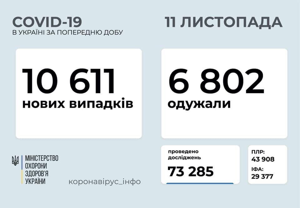 Статистика заболеваемости в Украине.