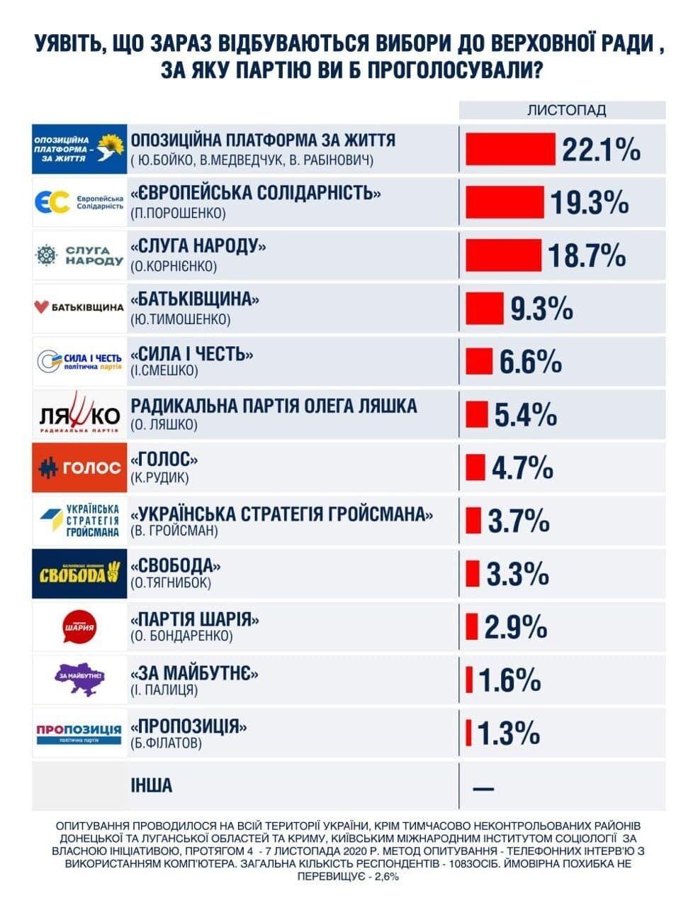 На выборах в Раду ОПЗЖ могли поддержать 22,1% избирателей