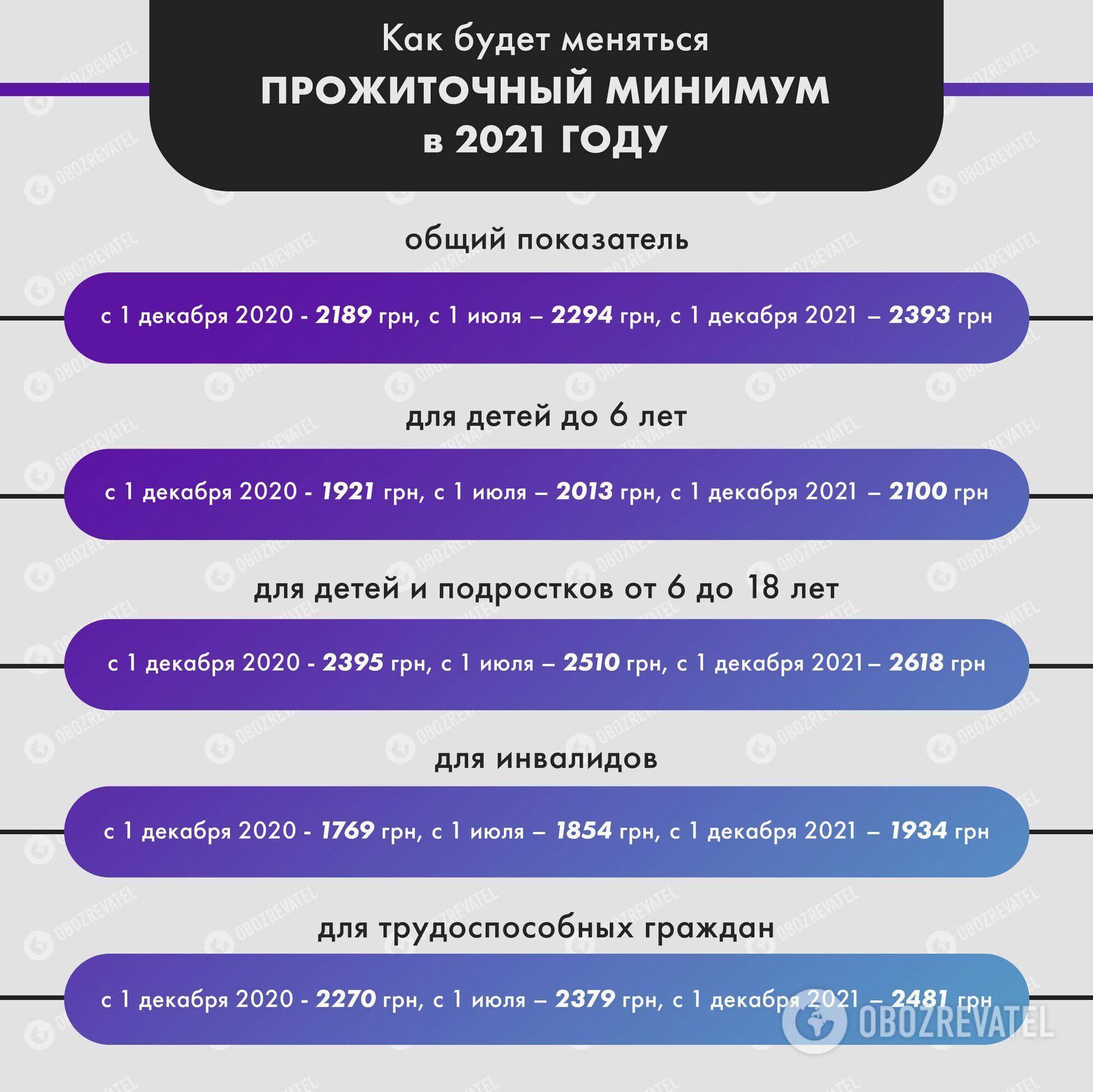 Как будут повышать прожиточный минимум в Украине.