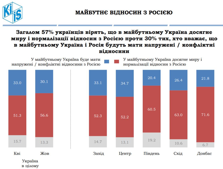 Украинцы высказались относительно будущих отношений с РФ