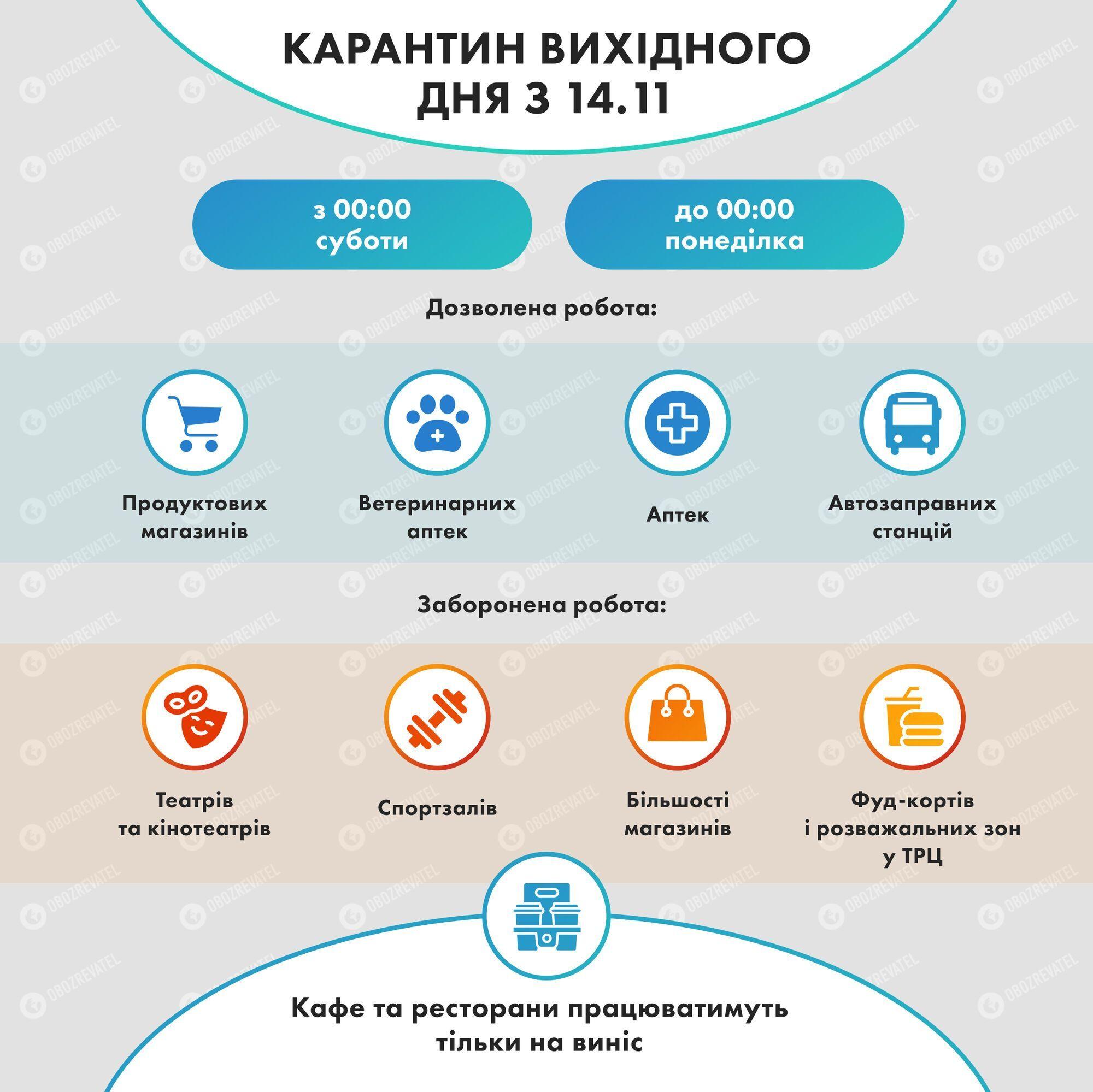 Инфографика карантина выходного дня в Украине