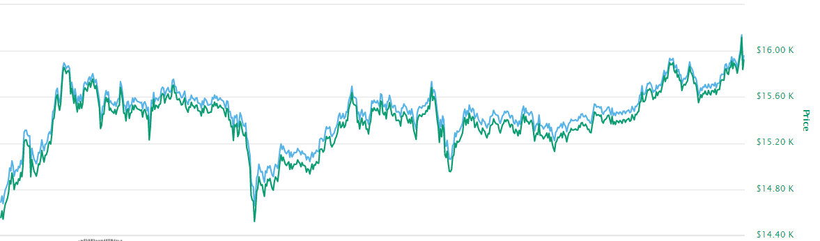 Главная цифровая валюта обновила максимум с января 2018 года