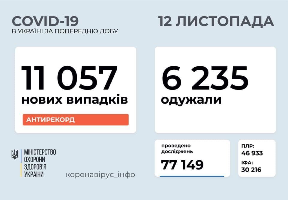В Україні встановлено рекорд.