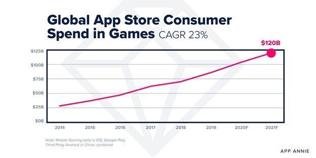 Ринок мобільних ігор