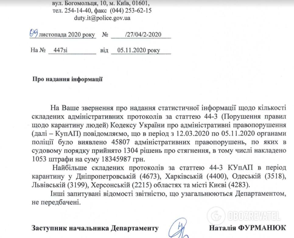 Скількох українців оштрафували