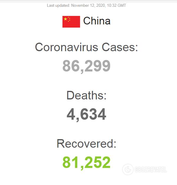 Статистика по распространению коронавируса в Китае