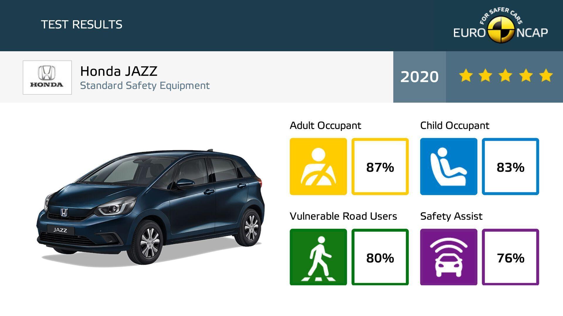 Результаты рейтинга Honda Jazz по итогам тестов Euro NCAP