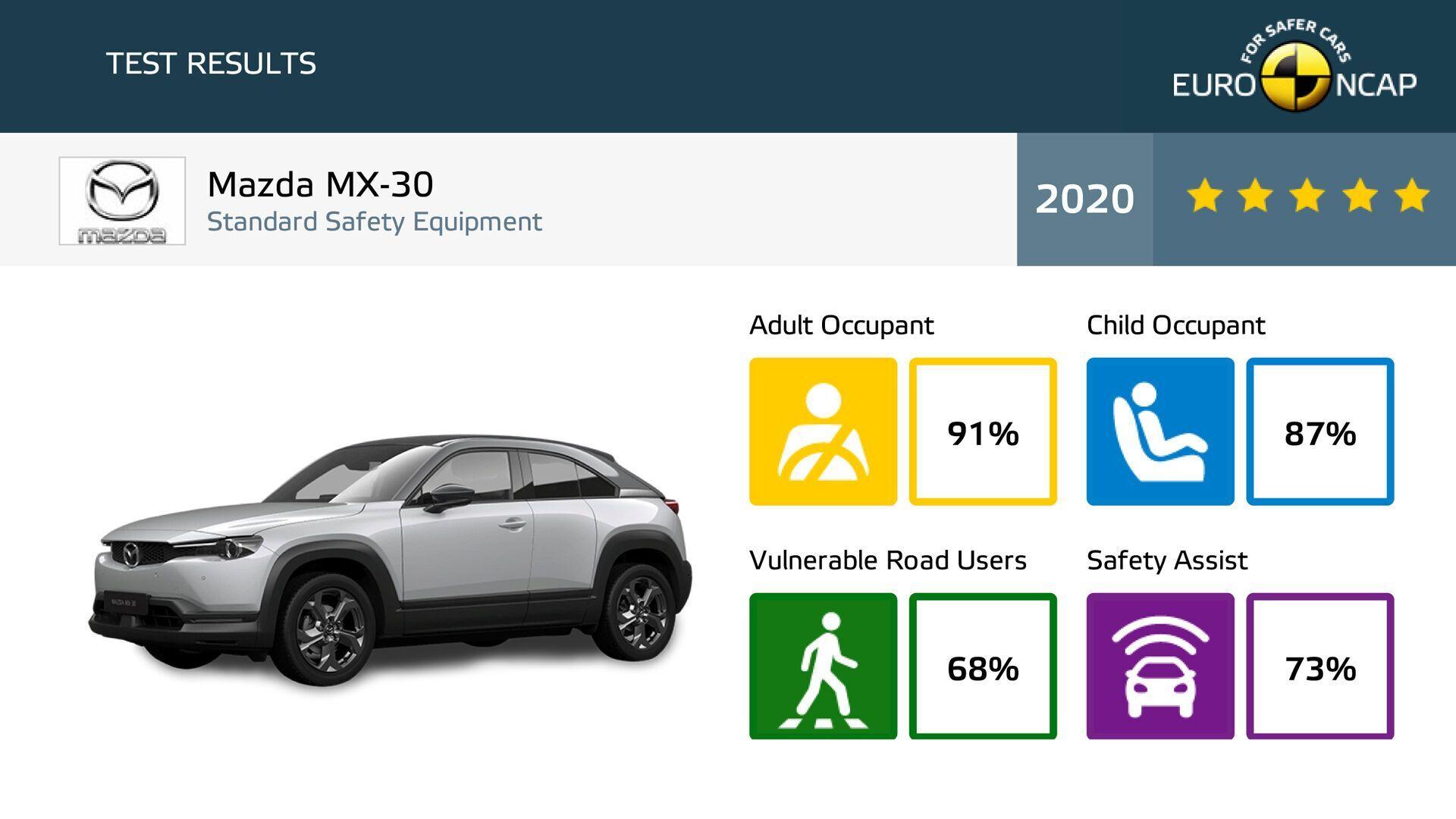 Результаты рейтинга Mazda MX-30 по итогам тестов Euro NCAP