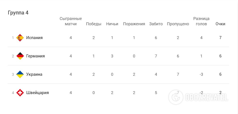 Украина и Германия набрали по 6 очков в Лиге наций.